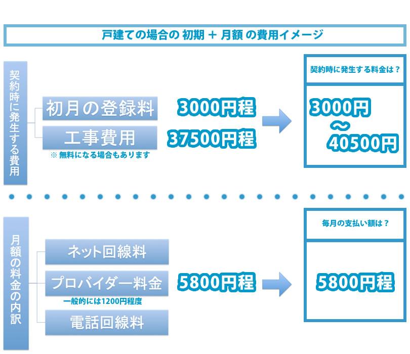 戸建てのブロードバンド契約時のイメージ